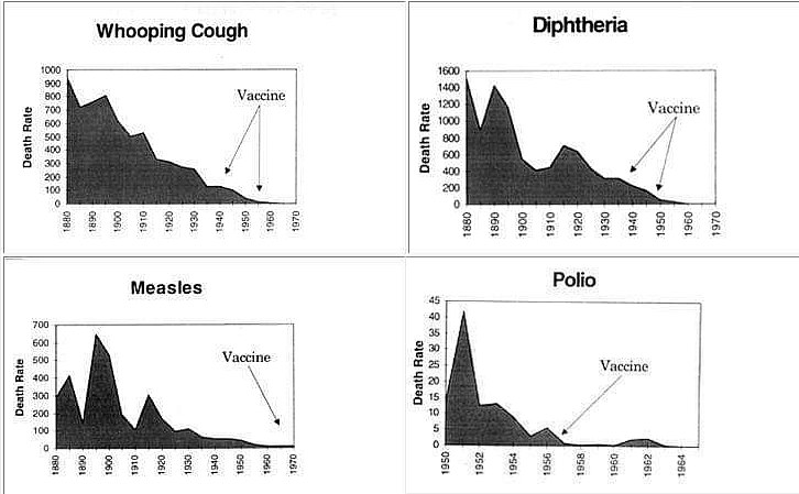 the timing of vaccine introduction for whooping cough, diphteria, measles and polio shows it was introduced after the cases went right down