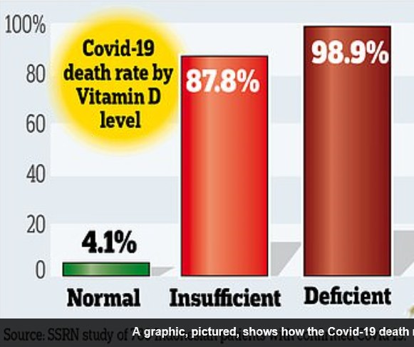 covid death rate by vitamin D level graphic by Daily Mail