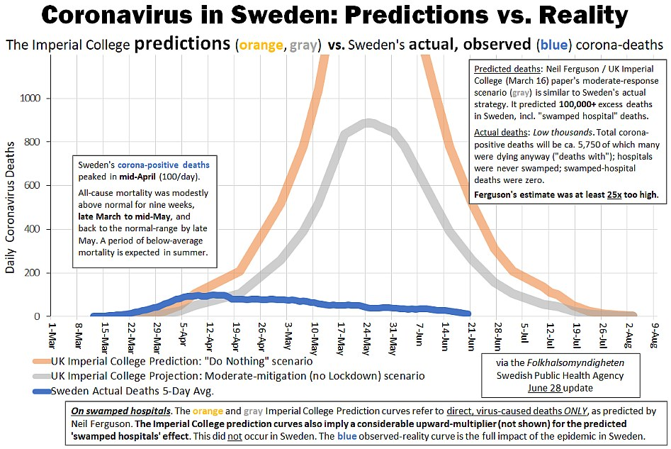 Sweden model versus reality
