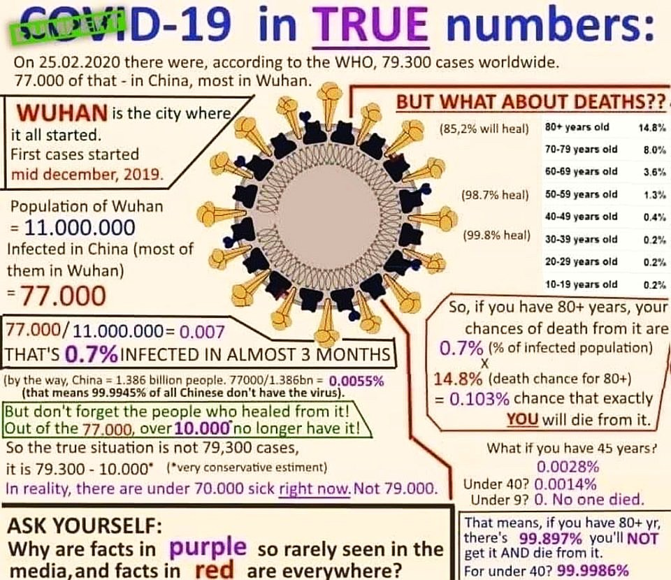 Coronavirus deaths in percent