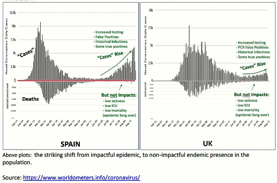 cases versus deaths Spain and UK