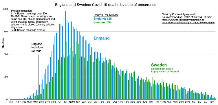 Covid deaths Sweden versus England