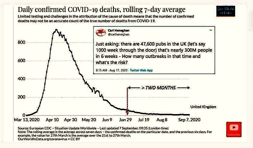 daily confirmed covid deaths UK until September 2020, two months after the pubs opened 29 June shows NO increase