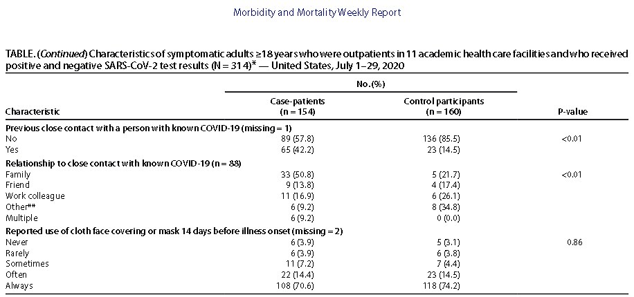 table of exposures associated with COVID-19 Among Symptomatic Adults ≥18 Years shows those wearing masks tested MUCH more often positive