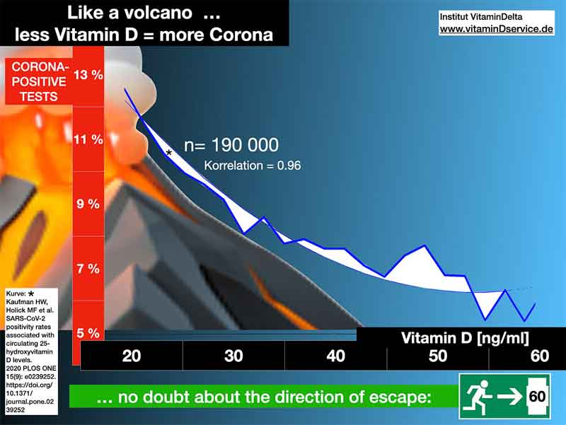graphic showing less vitamin D = more corona