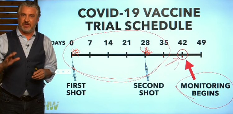 screenshot  Del Bigtree shows covid vaccine trial monitoring begins only after 41 days