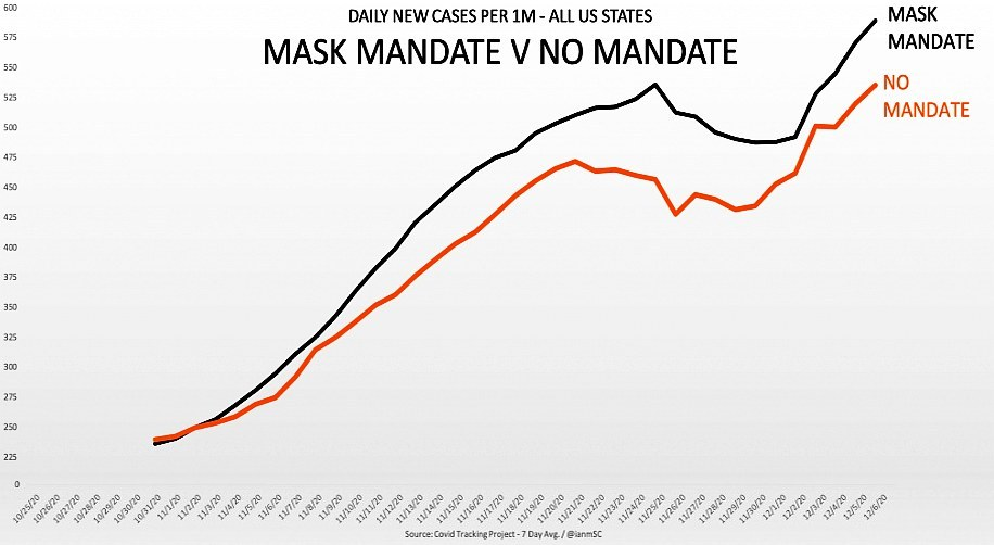 graph showing Study: Mask Mandates Increase Rates of COVID Compared to States with No Mask Mandates