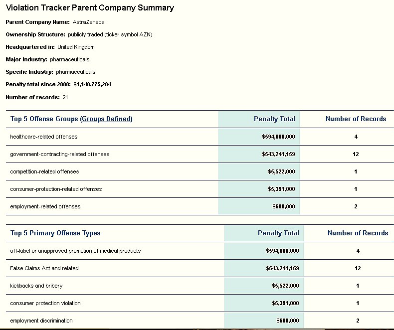 AstraZeneca violation tracker table shows penalies paid