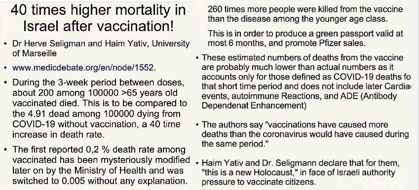 Israel death rate is 40x higher after rollout of Pfizer covid-19 vaccine