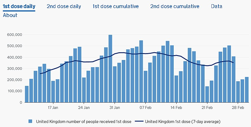 Graphic: 1st dose daily administered in the UK by 3 March