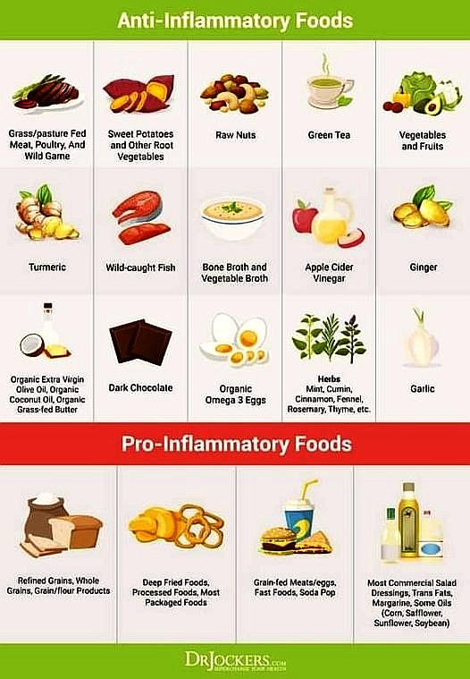 Anti-Inflammatory Foods versus Pro-Inflammatory Foods